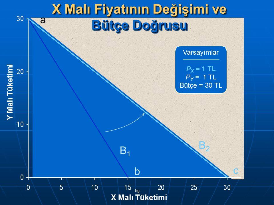 fig X Malı Fiyatının Değişimi ve Bütçe Doğrusu Y Malı Tüketimi X Malı Tüketimi Varsayımlar P X = 1 TL P Y = 1 TL Bütçe = 30 TL B1B1 B2B2 a b c