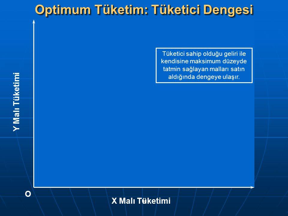 fig Optimum Tüketim: Tüketici Dengesi Y Malı Tüketimi X Malı Tüketimi O Tüketici sahip olduğu geliri ile kendisine maksimum düzeyde tatmin sağlayan ma