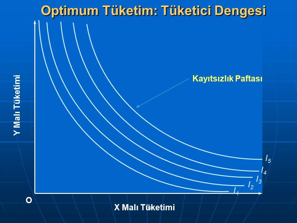 fig I1I1 I2I2 I3I3 I4I4 I5I5 Y Malı Tüketimi X Malı Tüketimi O Optimum Tüketim: Tüketici Dengesi Kayıtsızlık Paftası