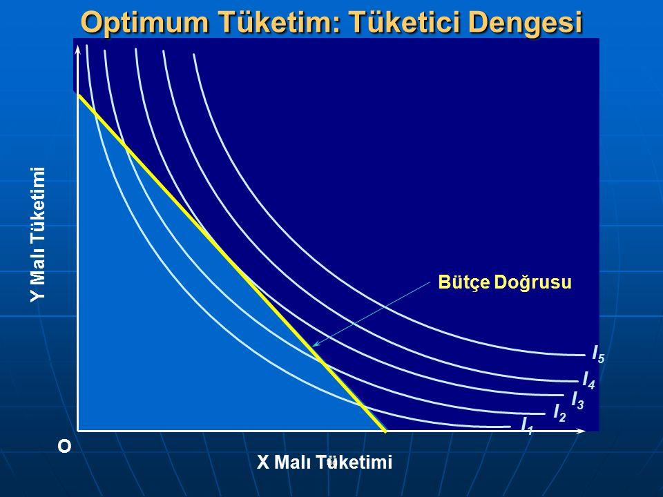 fig I1I1 I2I2 I3I3 I4I4 I5I5 Y Malı Tüketimi O X Malı Tüketimi Bütçe Doğrusu Optimum Tüketim: Tüketici Dengesi