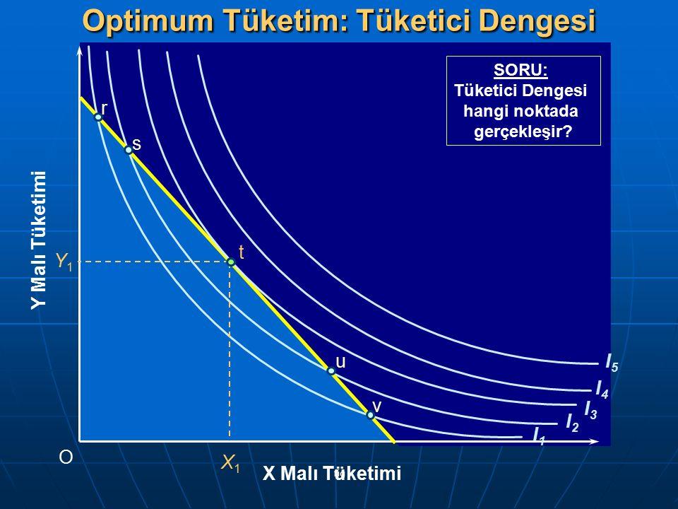 fig I1I1 I2I2 I3I3 I4I4 I5I5 Y Malı Tüketimi O X Malı Tüketimi r v s u Y1Y1 X1X1 t Optimum Tüketim: Tüketici Dengesi SORU: Tüketici Dengesi hangi nokt