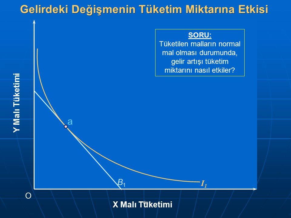 fig Y Malı Tüketimi O X Malı Tüketimi B1B1 Gelirdeki Değişmenin Tüketim Miktarına Etkisi I1I1 a SORU: Tüketilen malların normal mal olması durumunda,