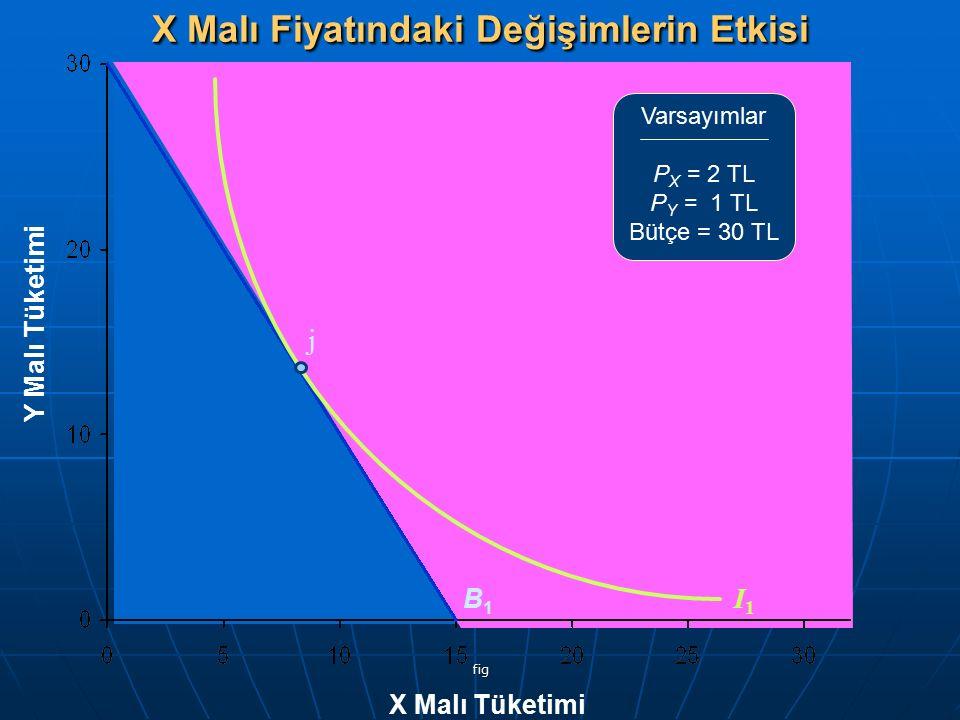 fig Y Malı Tüketimi X Malı Tüketimi Varsayımlar P X = 2 TL P Y = 1 TL Bütçe = 30 TL B1B1 I1I1 j X Malı Fiyatındaki Değişimlerin Etkisi