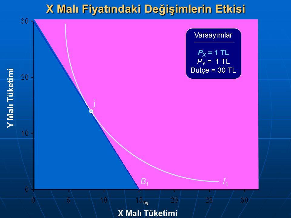 fig Y Malı Tüketimi X Malı Tüketimi B1B1 I1I1 j Varsayımlar P X = 1 TL P Y = 1 TL Bütçe = 30 TL X Malı Fiyatındaki Değişimlerin Etkisi