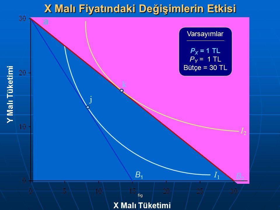 fig Y Malı Tüketimi X Malı Tüketimi Varsayımlar P X = 1 TL P Y = 1 TL Bütçe = 30 TL B1B1 I1I1 B2B2 a j I2I2 k X Malı Fiyatındaki Değişimlerin Etkisi