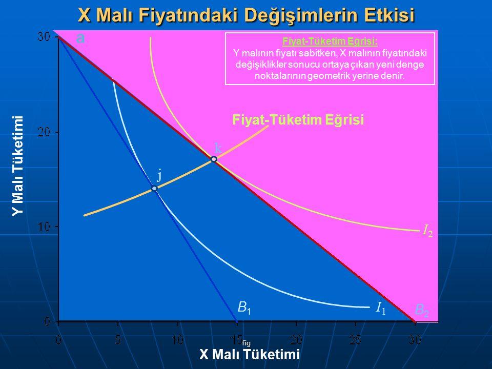 fig Y Malı Tüketimi X Malı Tüketimi B1B1 I1I1 B2B2 a j I2I2 Fiyat-Tüketim Eğrisi k X Malı Fiyatındaki Değişimlerin Etkisi Fiyat-Tüketim Eğrisi: Y malı