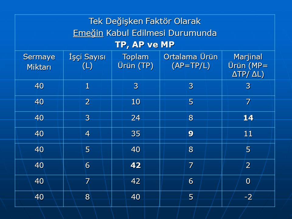 Tek Değişken Faktör Olarak Emeğin Kabul Edilmesi Durumunda TP, AP ve MP SermayeMiktarı İşçi Sayısı (L) Toplam Ürün (TP) Ortalama Ürün (AP=TP/L) Marjin