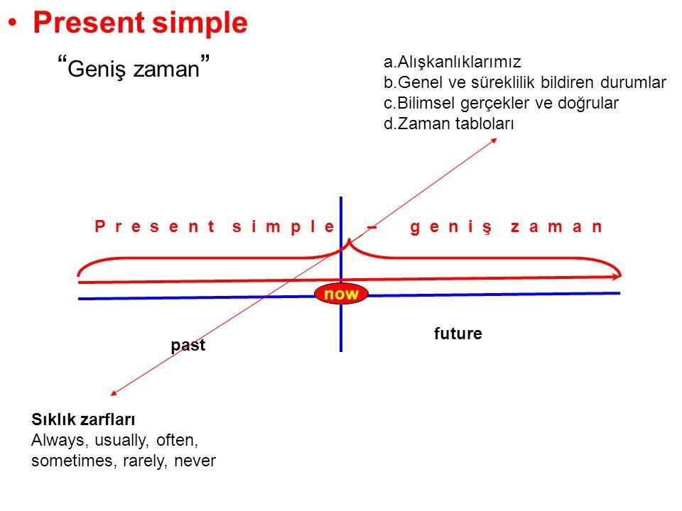 Present simple Geniş zaman past future P r e s e n t s i m p l e – g e n i ş z a m a n now a.Alışkanlıklarımız b.Genel ve süreklilik bildiren durumlar c.Bilimsel gerçekler ve doğrular d.Zaman tabloları Sıklık zarfları Always, usually, often, sometimes, rarely, never