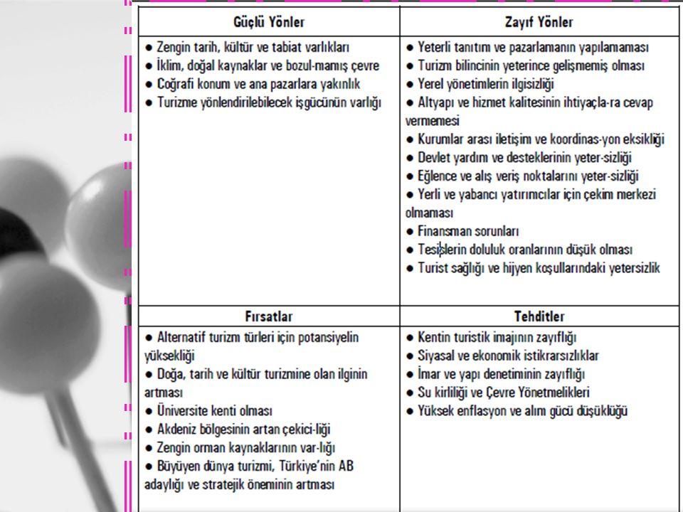 Stratejik Yönetim 2 İşletme Felsefesi (Vizyon, Misyon, Kültür) İşletme Felsefesi (Vizyon, Misyon, Kültür) Dış Çevre Analizi İşletmenin Analizi İşletme
