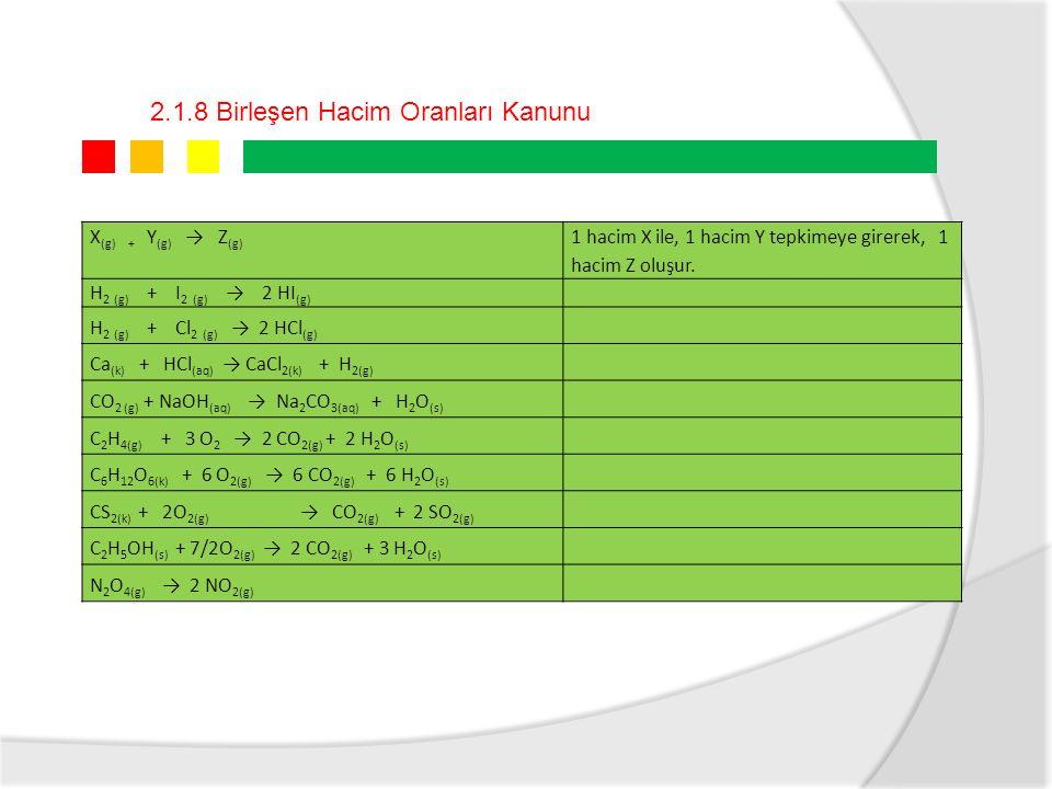 2.1.8 Birleşen Hacim Oranları Kanunu X (g) + Y (g) → Z (g) 1 hacim X ile, 1 hacim Y tepkimeye girerek, 1 hacim Z oluşur.