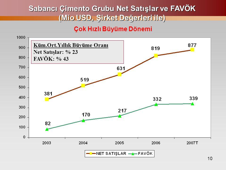 10 Sabancı Çimento Grubu Net Satışlar ve FAVÖK (Mio USD, Şirket Değerleri ile) Küm.Ort.Yıllık Büyüme Oranı Net Satışlar: % 23 FAVÖK: % 43 Çok Hızlı Bü