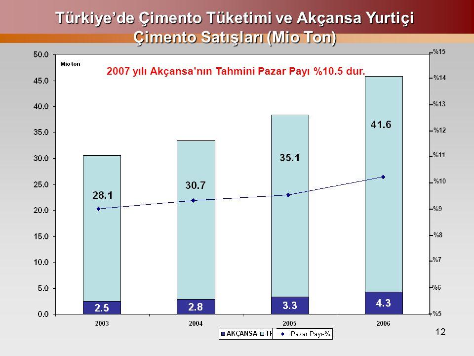 12 Türkiye'de Çimento Tüketimi ve Akçansa Yurtiçi Çimento Satışları (Mio Ton) %15 %14 %13 %12 %11 %10 %9 %8 %7 %6 %5 2007 yılı Akçansa'nın Tahmini Paz