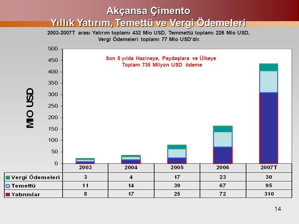 14 Akçansa Çimento Yıllık Yatırım, Temettü ve Vergi Ödemeleri 2003-2007T arası Yatırım toplamı 432 Mio USD, Temmettü toplamı 226 Mio USD, Vergi Ödemeleri toplamı 77 Mio USD'dir.