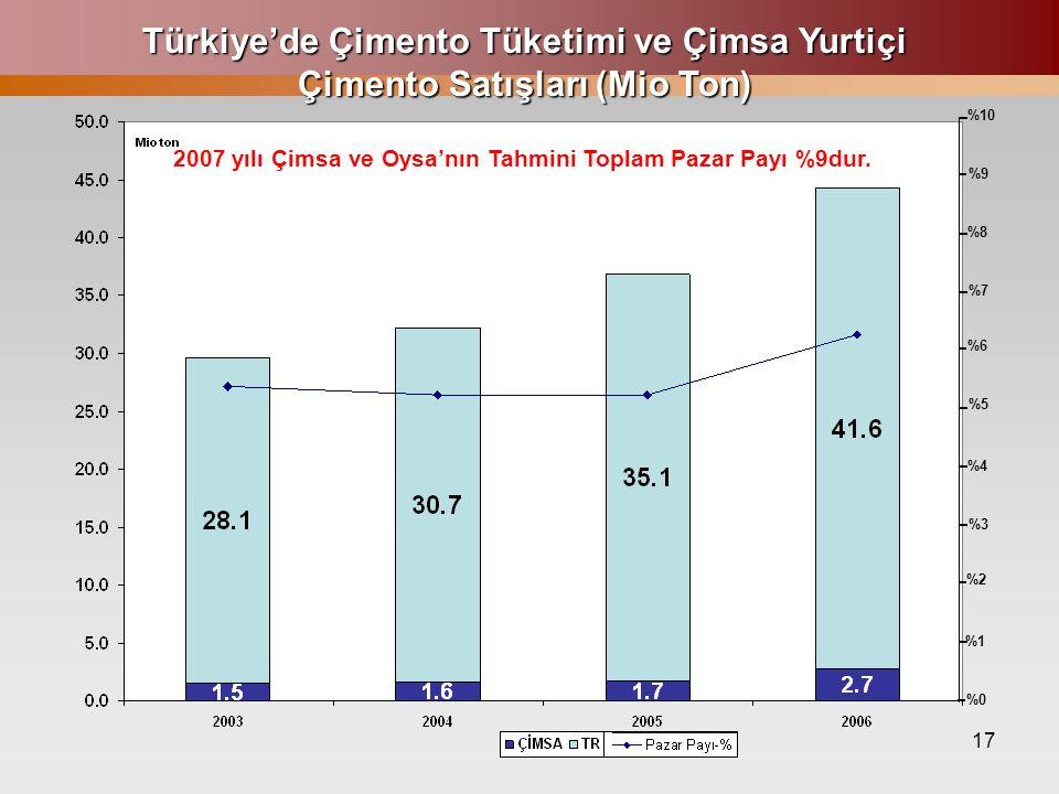 17 Türkiye'de Çimento Tüketimi ve Çimsa Yurtiçi Çimento Satışları (Mio Ton) %10 %9 %8 %7 %6 %5 %4 %3 %2 %1 %0 2007 yılı Çimsa ve Oysa'nın Tahmini Topl