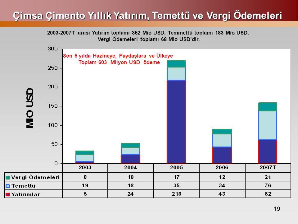 19 Çimsa Çimento Yıllık Yatırım, Temettü ve Vergi Ödemeleri 2003-2007T arası Yatırım toplamı 352 Mio USD, Temmettü toplamı 183 Mio USD, Vergi Ödemeleri toplamı 68 Mio USD'dir.