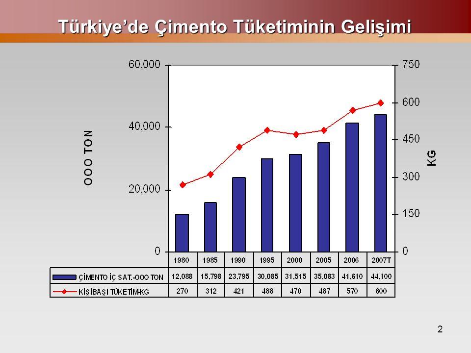 2 Türkiye'de Çimento Tüketiminin Gelişimi