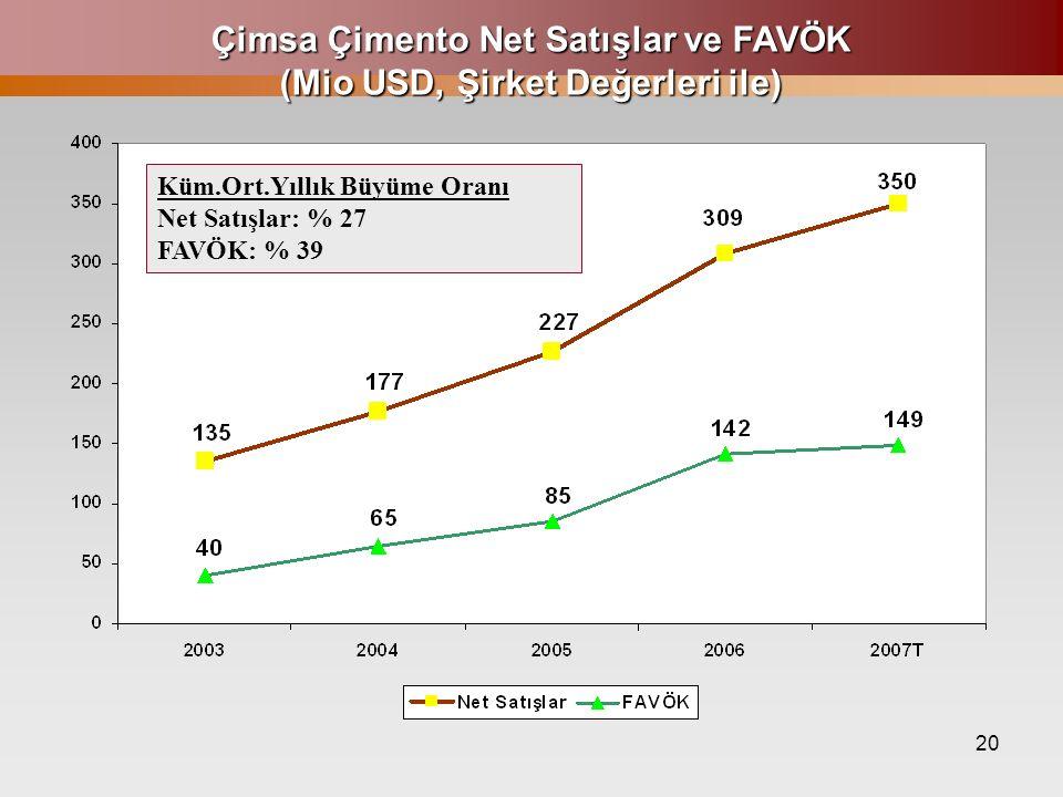 20 Çimsa Çimento Net Satışlar ve FAVÖK (Mio USD, Şirket Değerleri ile) Küm.Ort.Yıllık Büyüme Oranı Net Satışlar: % 27 FAVÖK: % 39