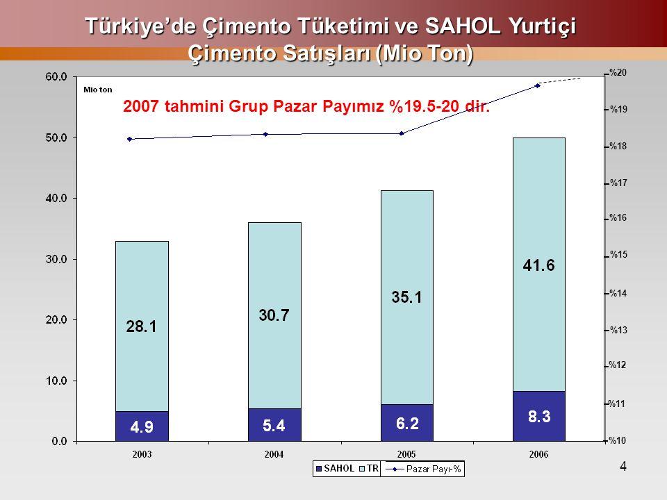 4 Türkiye'de Çimento Tüketimi ve SAHOL Yurtiçi Çimento Satışları (Mio Ton) %20 %19 %18 %17 %16 %15 %14 %13 %12 %11 %10 2007 tahmini Grup Pazar Payımız