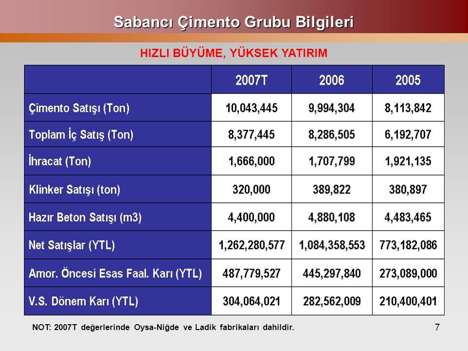 8 Sabancı Çimento Grubu Yıllık Yatırım Miktarları 1997-2007T arası yatırım toplamı 1,042 Mio USD.