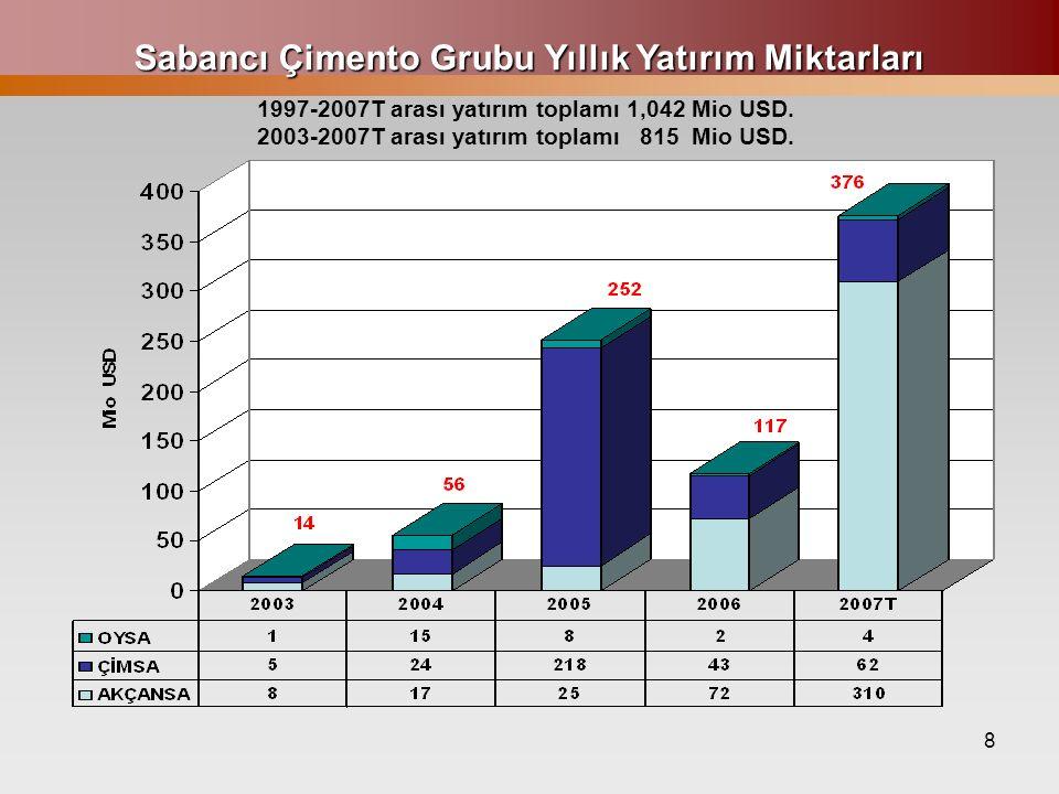 8 Sabancı Çimento Grubu Yıllık Yatırım Miktarları 1997-2007T arası yatırım toplamı 1,042 Mio USD. 2003-2007T arası yatırım toplamı 815 Mio USD.