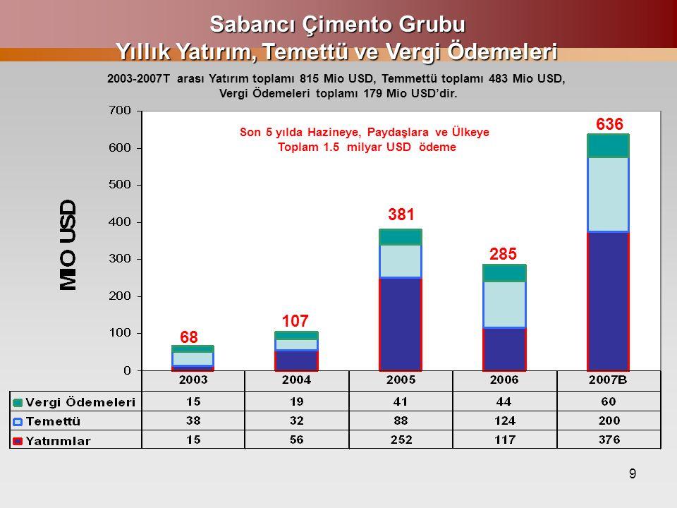 9 Sabancı Çimento Grubu Yıllık Yatırım, Temettü ve Vergi Ödemeleri 2003-2007T arası Yatırım toplamı 815 Mio USD, Temmettü toplamı 483 Mio USD, Vergi Ö