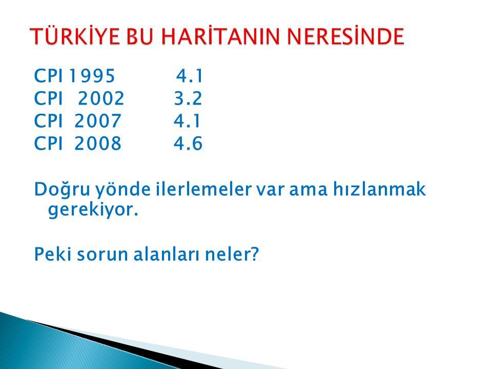 CPI 19954.1 CPI 2002 3.2 CPI 2007 4.1 CPI 2008 4.6 Doğru yönde ilerlemeler var ama hızlanmak gerekiyor. Peki sorun alanları neler?