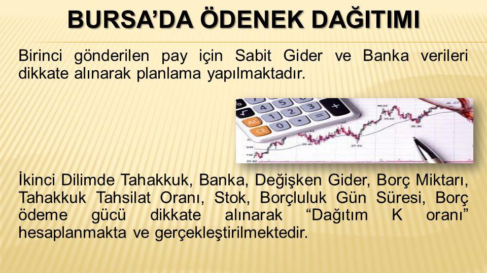 BURSA'DA ÖDENEK DAĞITIMI Birinci gönderilen pay için Sabit Gider ve Banka verileri dikkate alınarak planlama yapılmaktadır. İkinci Dilimde Tahakkuk, B