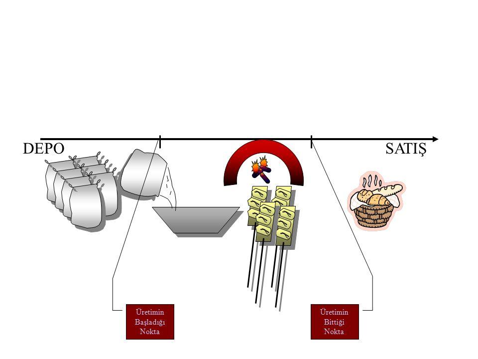 SATIŞLARIN MALİYETİ TABLOSU ÜRETİM MALİYETİ A-Direkt İlk Madde ve Malzeme Giderleri B-Direkt İşçilik Giderleri C-Genel Üretim Giderleri D-Yarı Mamul Kullanımı 1-Dönem Başı Stok (+) 2-Dönem Sonu Stok (-) ÜRETİLEN MAMUL MALİYETİ E-Mamul Stoklarında Değişim 1-Dönem Başı Stok (+) 2-Dönem Sonu Stok (-) I-SATILAN MAMUL MALİYETİ = SATIŞLARIN MALİYETİ (I) ÜRETİM MALİYETLERİ DMM DİM GİM