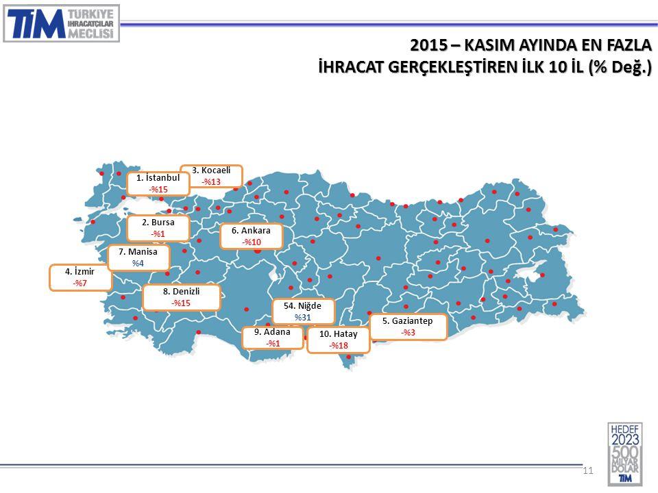 11 2015 – KASIM AYINDA EN FAZLA İHRACAT GERÇEKLEŞTİREN İLK 10 İL (% Değ.) 3.