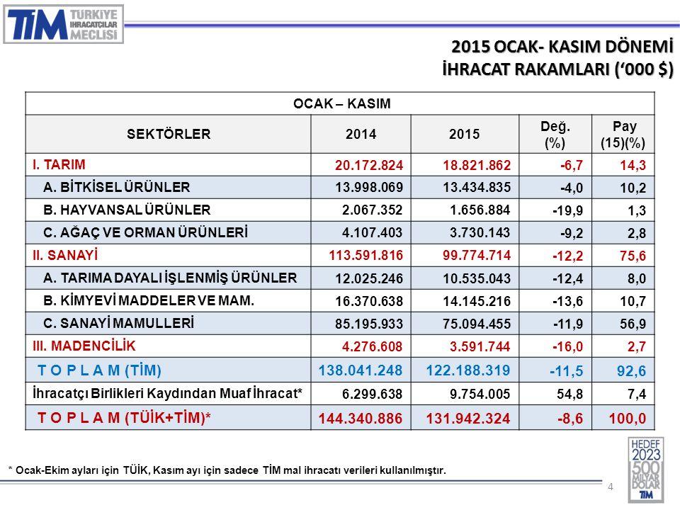 44 2015 OCAK- KASIM DÖNEMİ İHRACAT RAKAMLARI ('000 $) OCAK – KASIM SEKTÖRLER20142015 Değ.