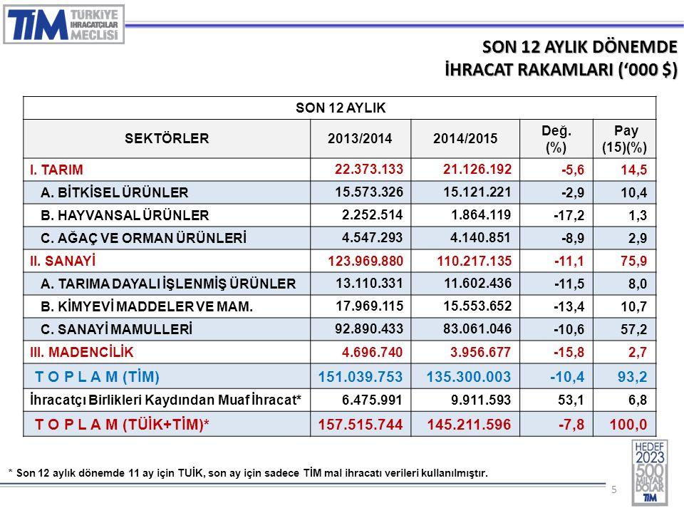 55 SON 12 AYLIK DÖNEMDE İHRACAT RAKAMLARI ('000 $) SON 12 AYLIK SEKTÖRLER2013/20142014/2015 Değ.
