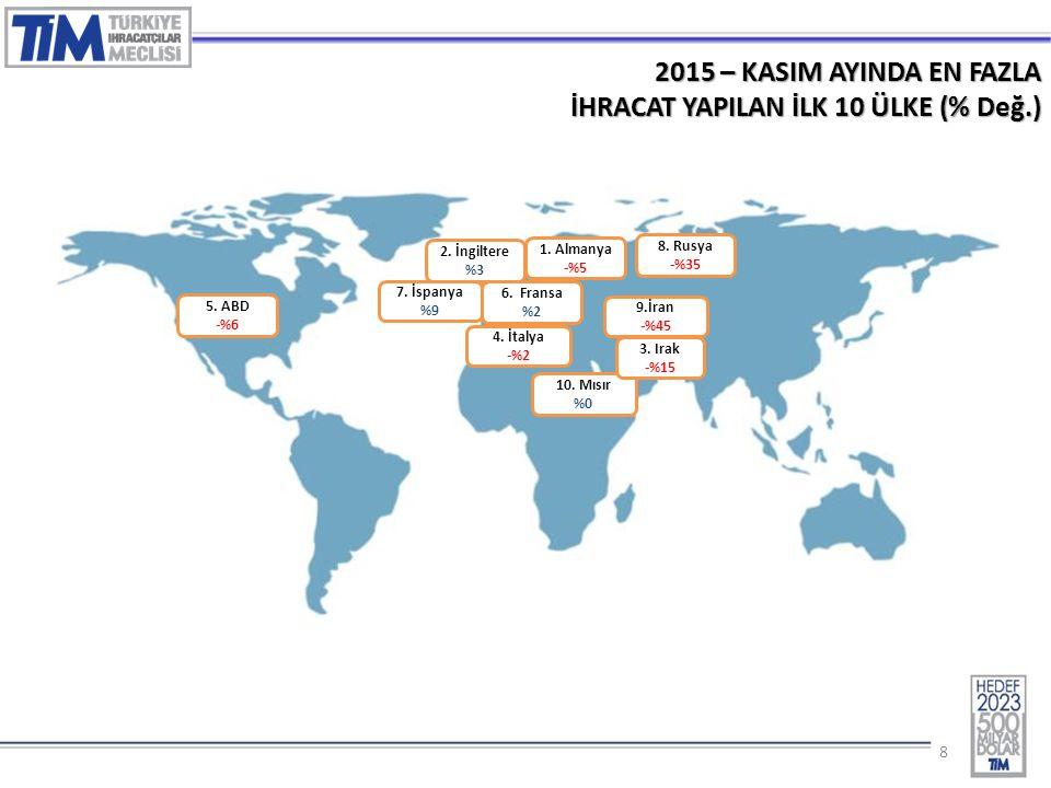 88 2015 – KASIM AYINDA EN FAZLA İHRACAT YAPILAN İLK 10 ÜLKE (% Değ.) 1.