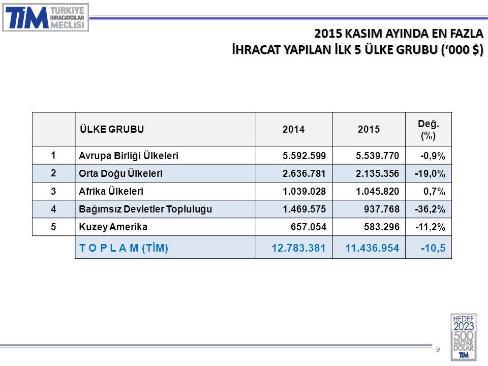 10 2015 – KASIM AYINDA EN ÇOK İHRACAT GERÇEKLEŞTİREN İLK 10 İL ('000 $) İL20142015Değ.(%) 1 İSTANBUL5.756.7254.889.001-15,1% 2 BURSA1.054.2131.038.841-1,5% 3 KOCAELİ1.079.348940.510-12,9% 4 İZMIR705.579658.586-6,7% 5 GAZİANTEP606.781589.977-2,8% 6 ANKARA626.545566.498-9,6% 7 MANISA393.459410.5424,3% 8 DENİZLİ240.101204.913-14,7% 9 ADANA167.047165.568-0,9% 10 HATAY200.177164.501-17,8% 54 NİĞDE4.4775.88431,4% T O P L A M (TİM) 12.783.38111.436.954-10,5