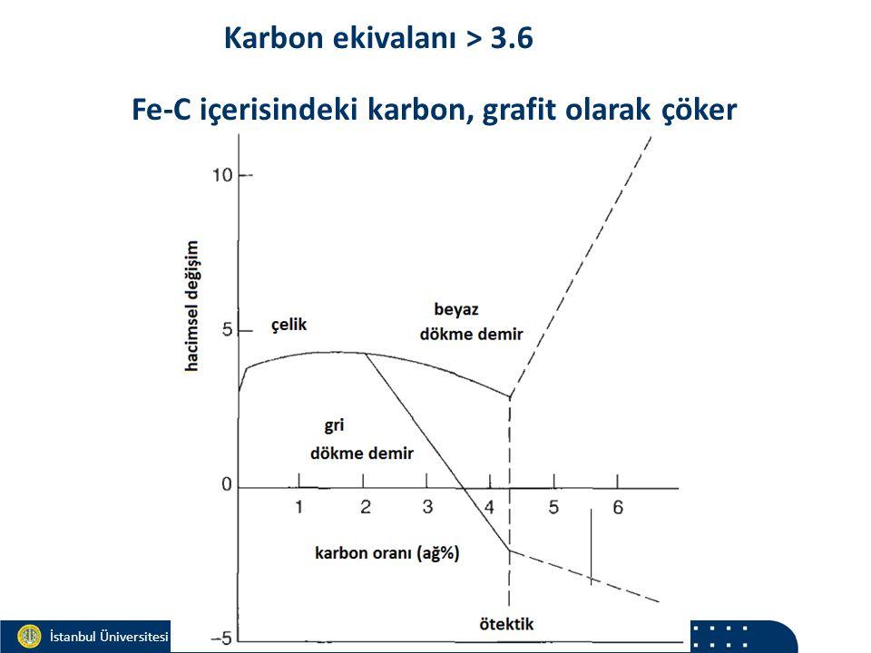 Materials and Chemistry İstanbul Üniversitesi Metalurji ve Malzeme Mühendisliği İstanbul Üniversitesi Metalurji ve Malzeme Mühendisliği Karbon ekivalanı > 3.6 Fe-C içerisindeki karbon, grafit olarak çöker