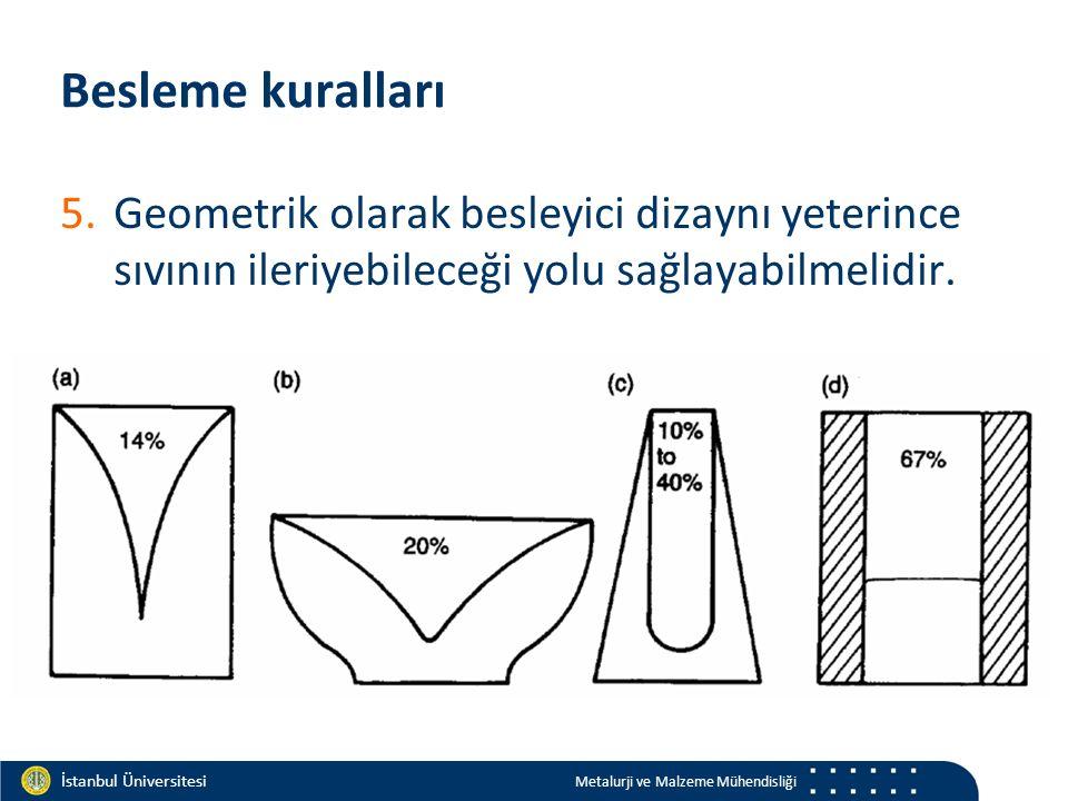 Materials and Chemistry İstanbul Üniversitesi Metalurji ve Malzeme Mühendisliği İstanbul Üniversitesi Metalurji ve Malzeme Mühendisliği Besleme kuralları 5.Geometrik olarak besleyici dizaynı yeterince sıvının ileriyebileceği yolu sağlayabilmelidir.