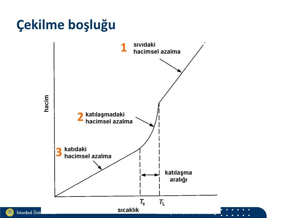Materials and Chemistry İstanbul Üniversitesi Metalurji ve Malzeme Mühendisliği İstanbul Üniversitesi Metalurji ve Malzeme Mühendisliği Niyama Kriteri