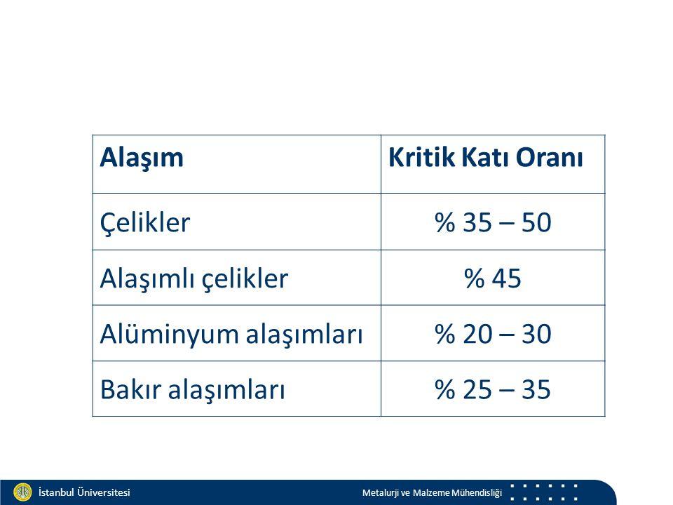 Materials and Chemistry İstanbul Üniversitesi Metalurji ve Malzeme Mühendisliği İstanbul Üniversitesi Metalurji ve Malzeme Mühendisliği AlaşımKritik Katı Oranı Çelikler% 35 – 50 Alaşımlı çelikler% 45 Alüminyum alaşımları% 20 – 30 Bakır alaşımları% 25 – 35
