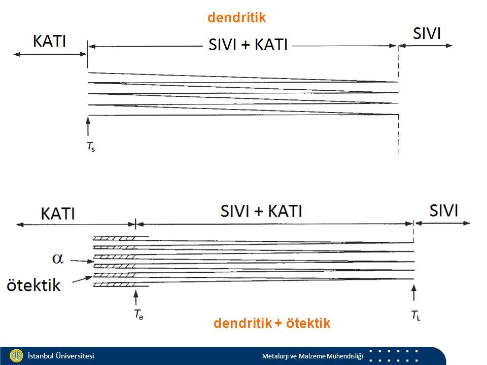 Materials and Chemistry İstanbul Üniversitesi Metalurji ve Malzeme Mühendisliği İstanbul Üniversitesi Metalurji ve Malzeme Mühendisliği dendritik dendritik + ötektik