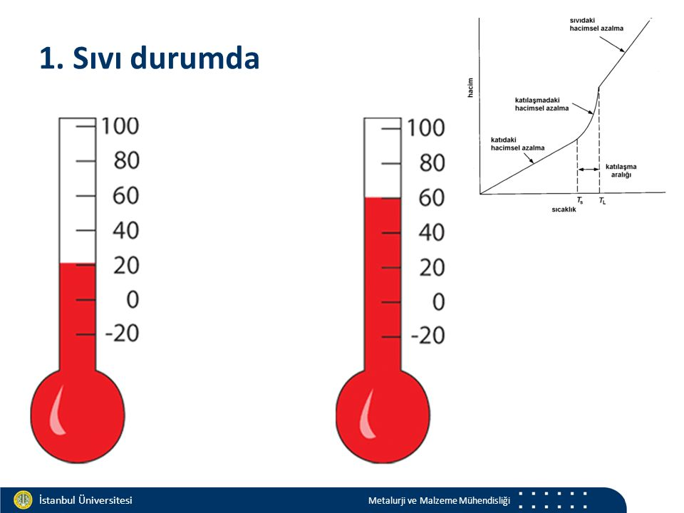 Materials and Chemistry İstanbul Üniversitesi Metalurji ve Malzeme Mühendisliği İstanbul Üniversitesi Metalurji ve Malzeme Mühendisliği Sıcaklık Gradienti: G Katılaşma hızı: V