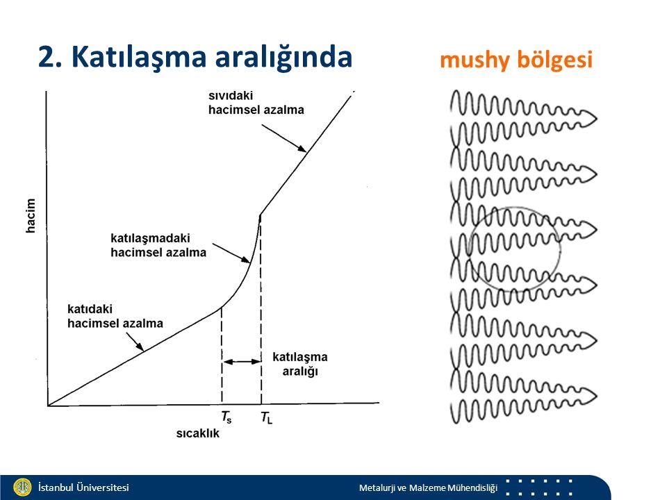 Materials and Chemistry İstanbul Üniversitesi Metalurji ve Malzeme Mühendisliği İstanbul Üniversitesi Metalurji ve Malzeme Mühendisliği Sıcak nokta