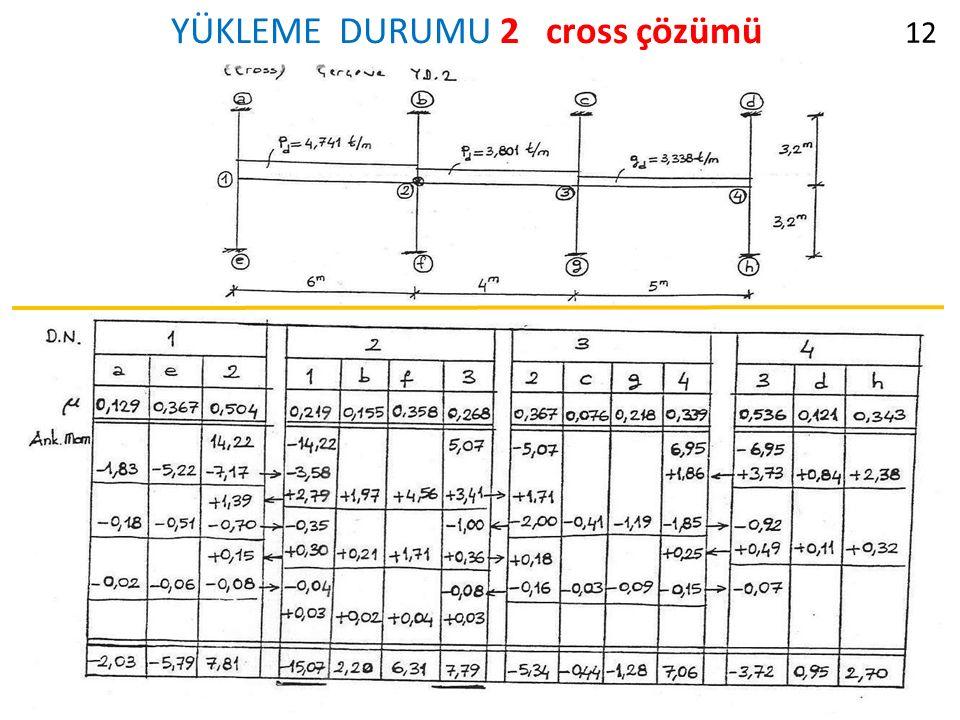 YÜKLEME DURUMU 2 cross çözümü 12