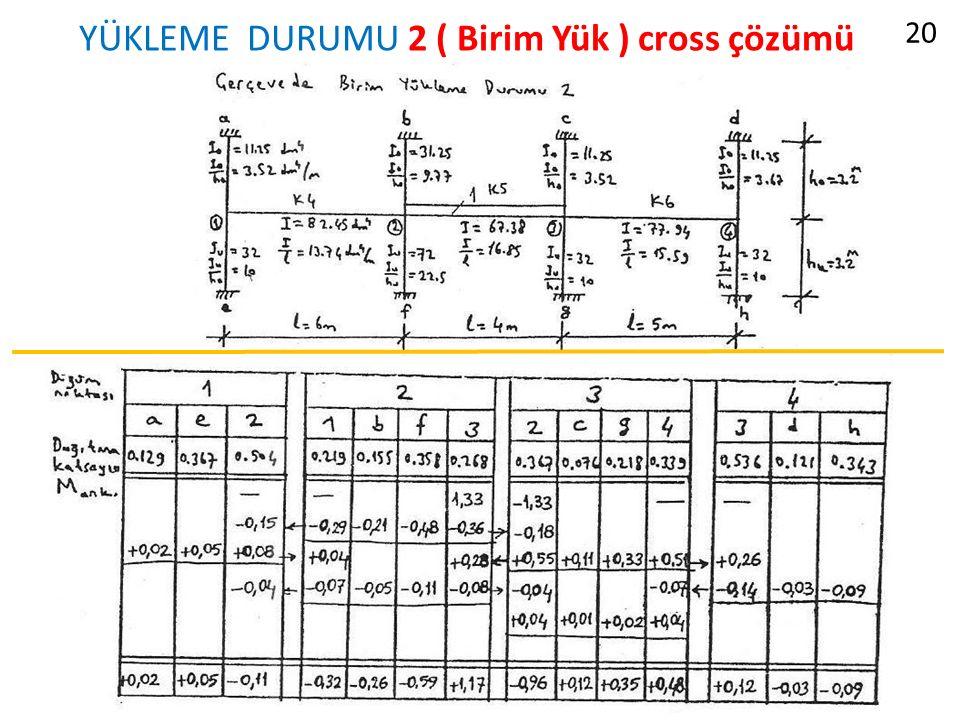 YÜKLEME DURUMU 2 ( Birim Yük ) cross çözümü 20