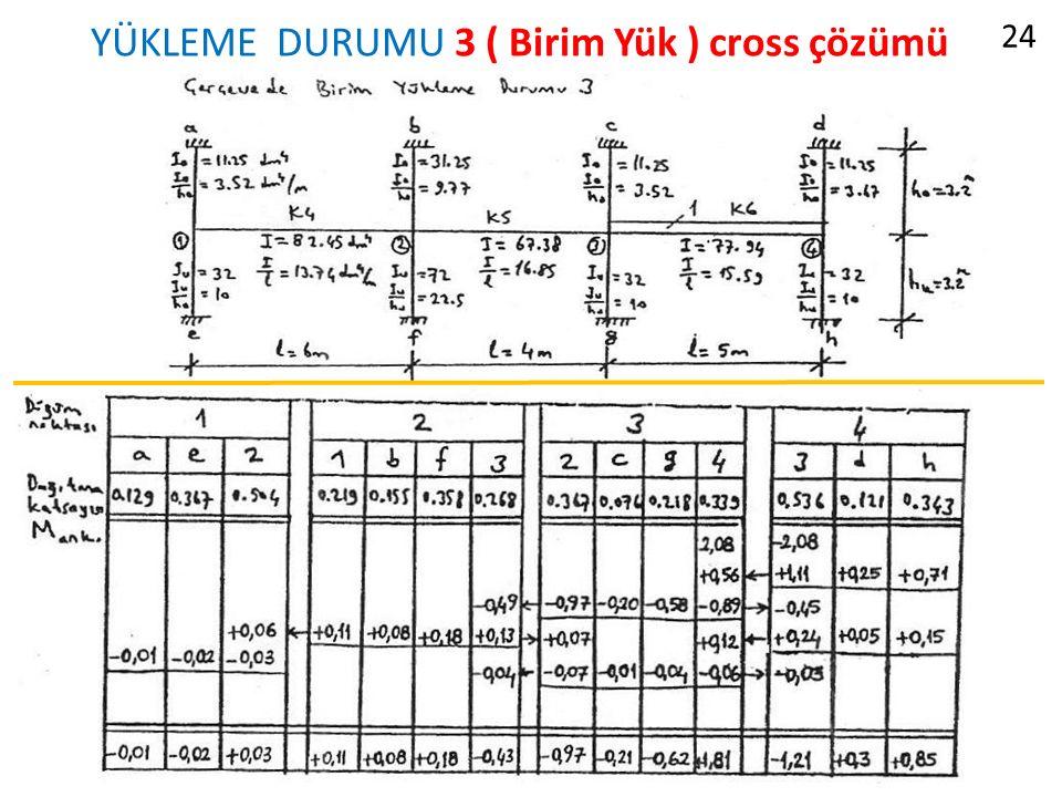 YÜKLEME DURUMU 3 ( Birim Yük ) cross çözümü 24