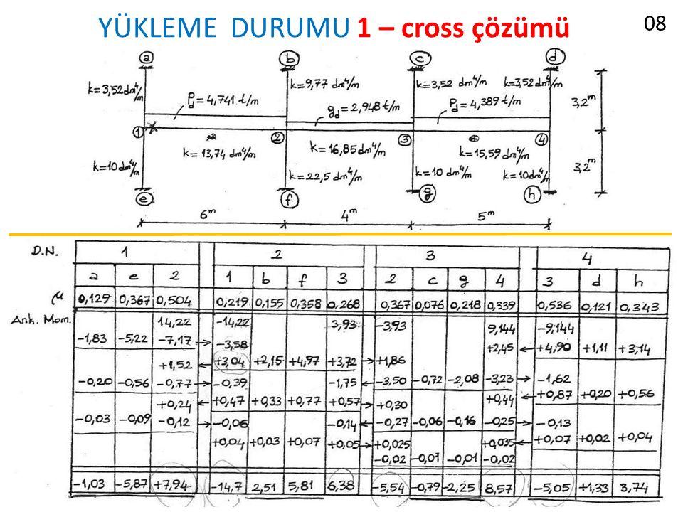 YÜKLEME DURUMU 1 – cross çözümü 08