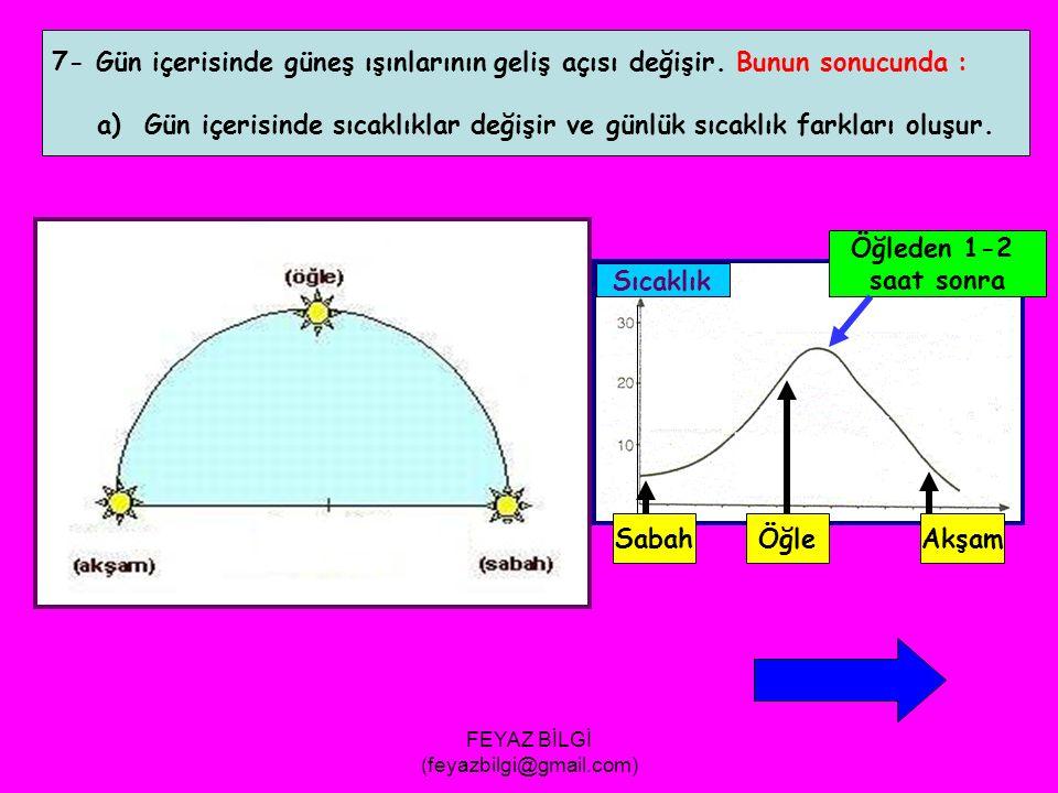 FEYAZ BİLGİ (feyazbilgi@gmail.com) 6-Dinamik basınç alanları oluşur.(30 enlemlerinde DYB, 60 enlemlerinde DAB) 30 K DYB 60 K DAB 30 G DYB 60 G DAB