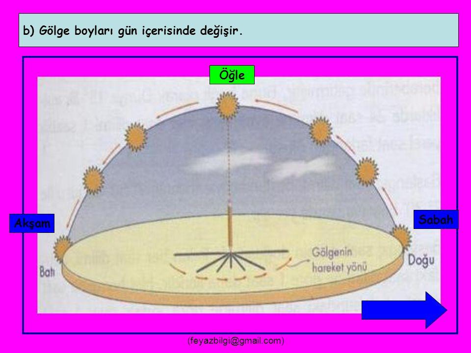 FEYAZ BİLGİ (feyazbilgi@gmail.com) 7- Gün içerisinde güneş ışınlarının geliş açısı değişir.
