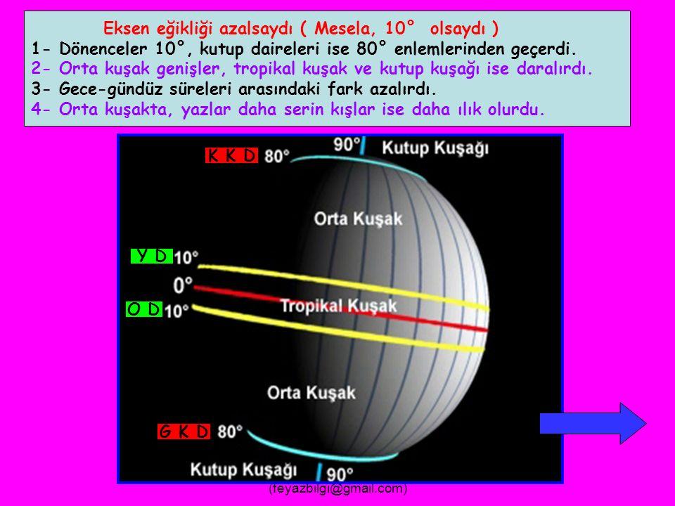 FEYAZ BİLGİ (feyazbilgi@gmail.com) Eksen Eğikliği Olmasaydı ( Ekvatorla Yörünge Düzleminin Çakışması ) 1- Mevsimler oluşmazdı.