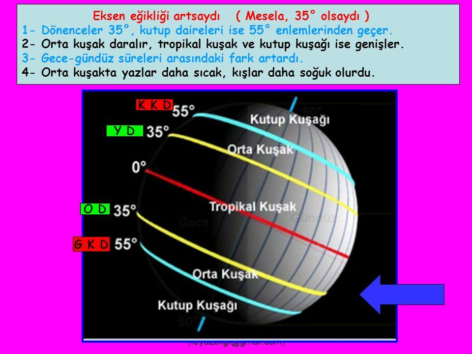 FEYAZ BİLGİ (feyazbilgi@gmail.com) Eksen eğikliği azalsaydı ( Mesela, 10° olsaydı ) 1- Dönenceler 10°, kutup daireleri ise 80° enlemlerinden geçerdi.