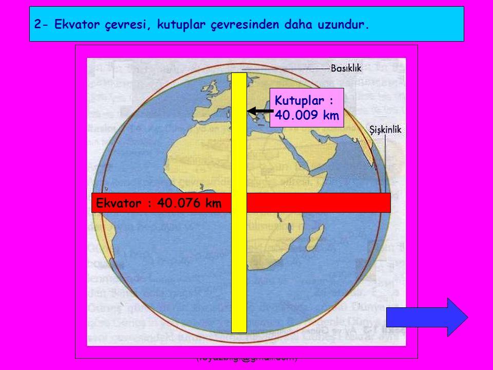 FEYAZ BİLGİ (feyazbilgi@gmail.com) Dünyanın Şeklinin Sonuçları 1- Kutuplar,yerin merkezine daha yakın olduğundan, Ekvatora göre yer çekimi daha fazladır.( Yarıçap farklılığı ) Yerçekimi az Yerçekimi fazla