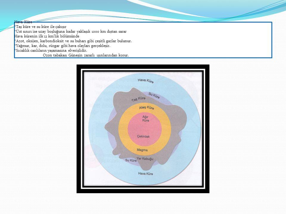 Hava Küre *Taş küre ve su küre ile çakışır *Üst sınırı ise uzay boşluğuna kadar yaklaşık 1000 km dıştan sarar Hava kürenin ilk 12 km'lik bölümünde *Az